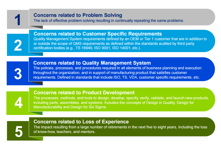 Top Concerns Identified By Deloitte (2015)